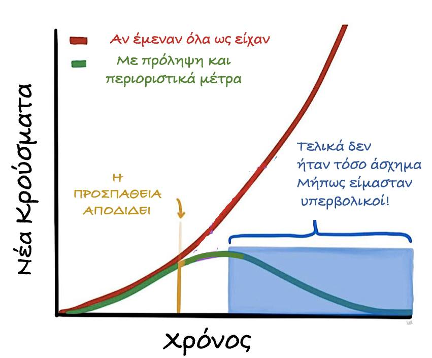 Το παράδοξο της πρόληψης