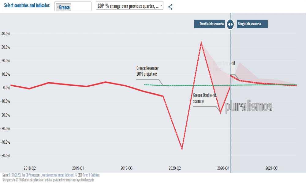 τρομερα βαρια η οικονομικη καθιζηση λογω #covid19greece