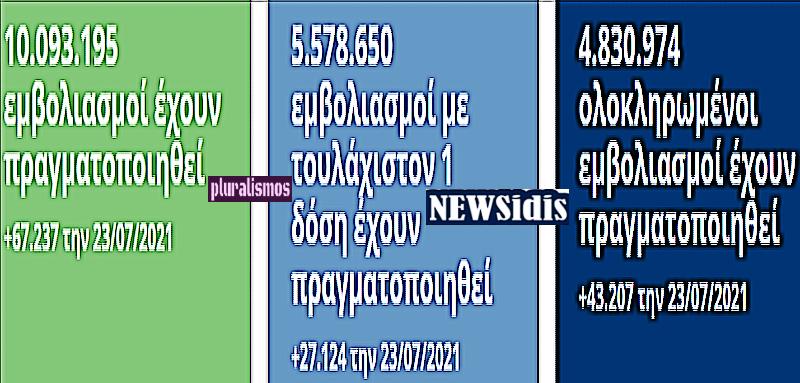 τα νεοτερα του κορωναϊου #covid19greece