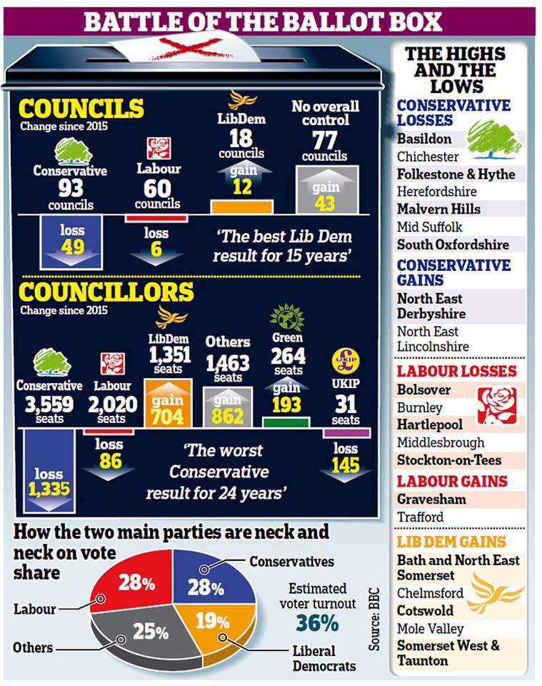 Βρετανία : Τα αποτελέσματα των τοπικών εκλογών